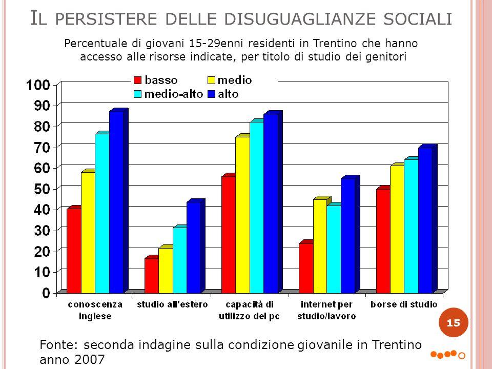 Il persistere delle disuguaglianze sociali