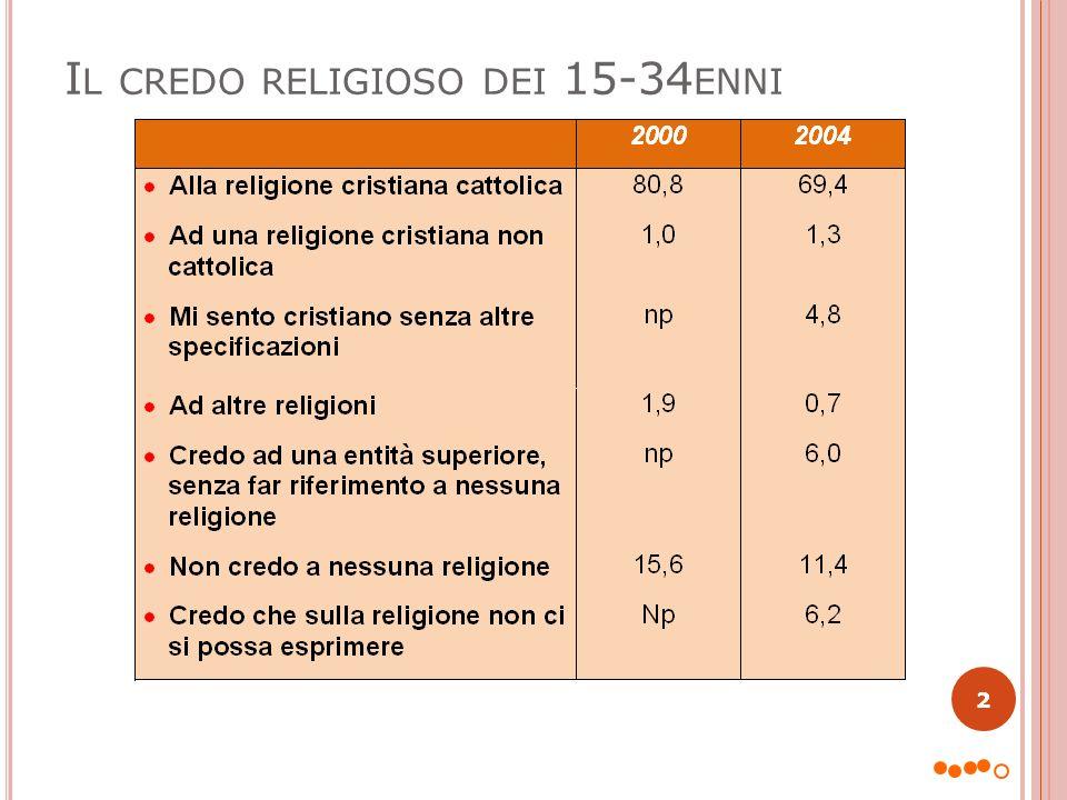Il credo religioso dei 15-34enni
