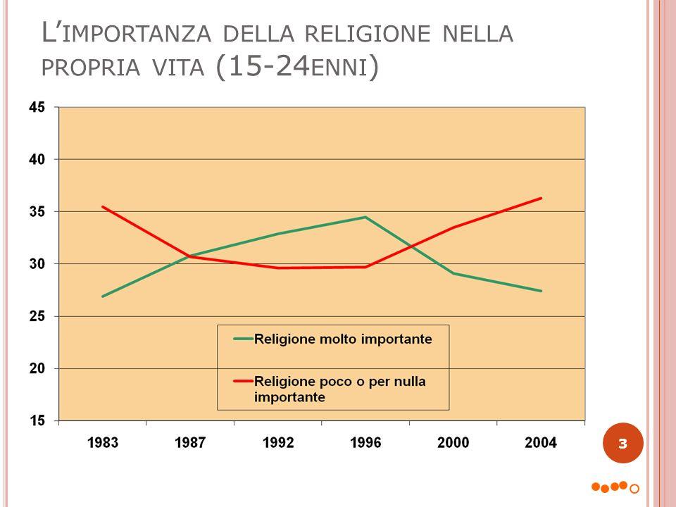 L'importanza della religione nella propria vita (15-24enni)