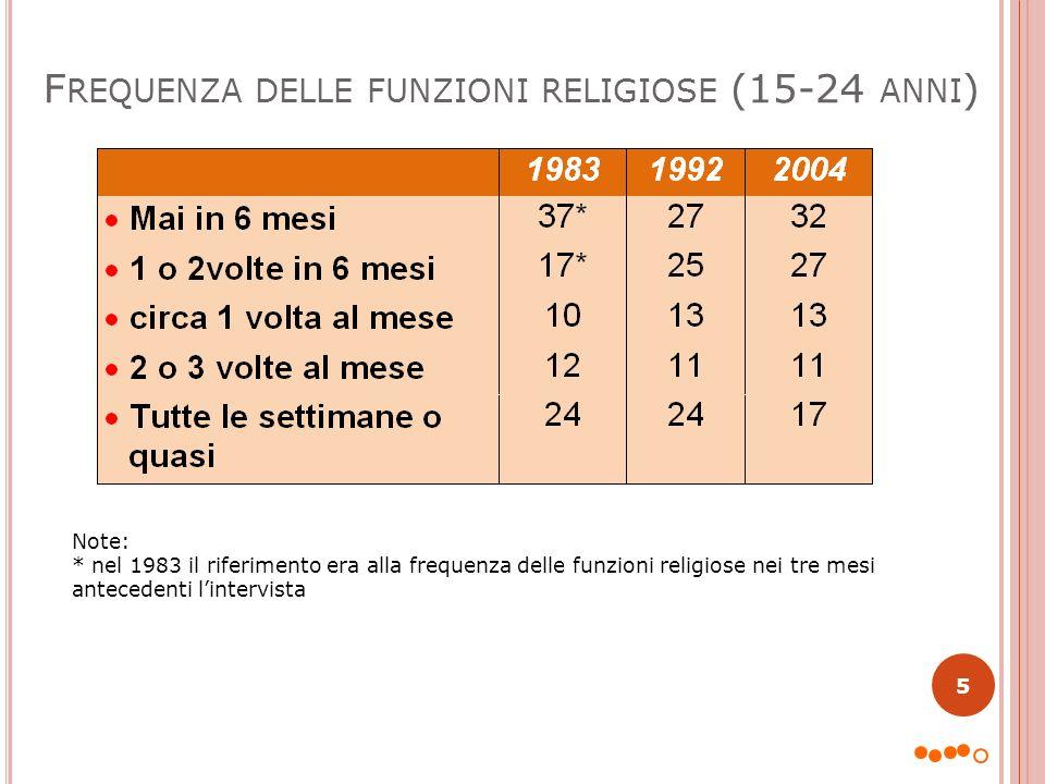 Frequenza delle funzioni religiose (15-24 anni)
