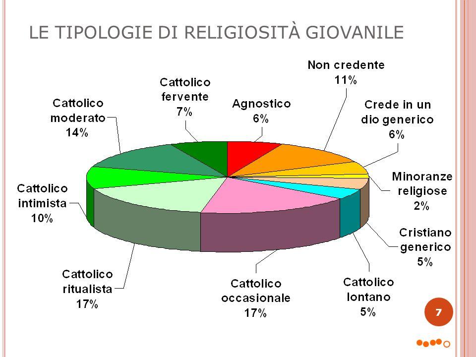 LE TIPOLOGIE DI RELIGIOSITÀ GIOVANILE