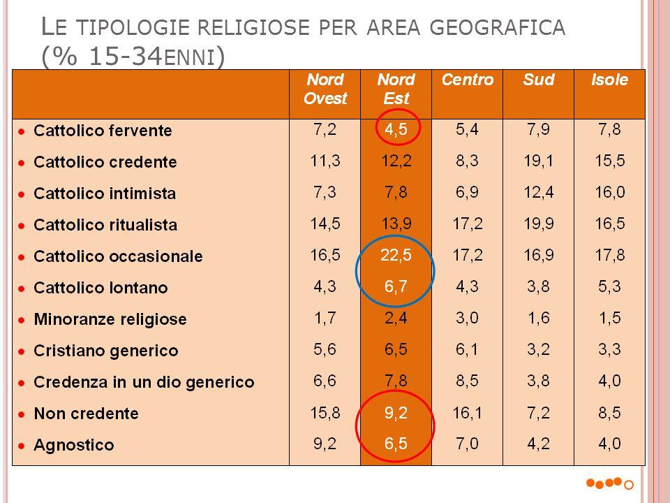 Le tipologie religiose per area geografica (% 15-34enni)