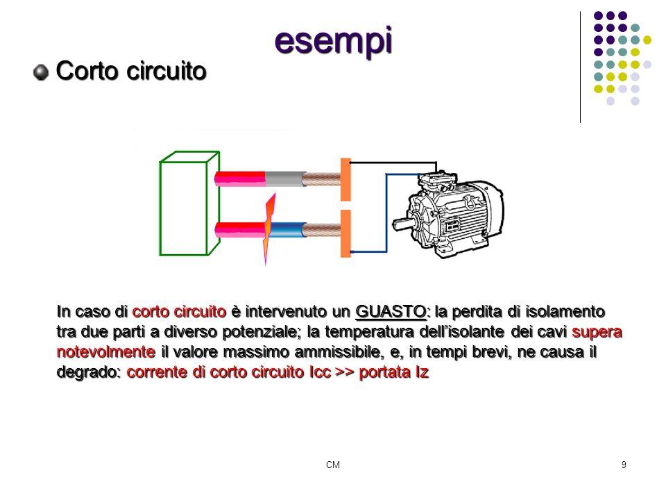 esempi Corto circuito.