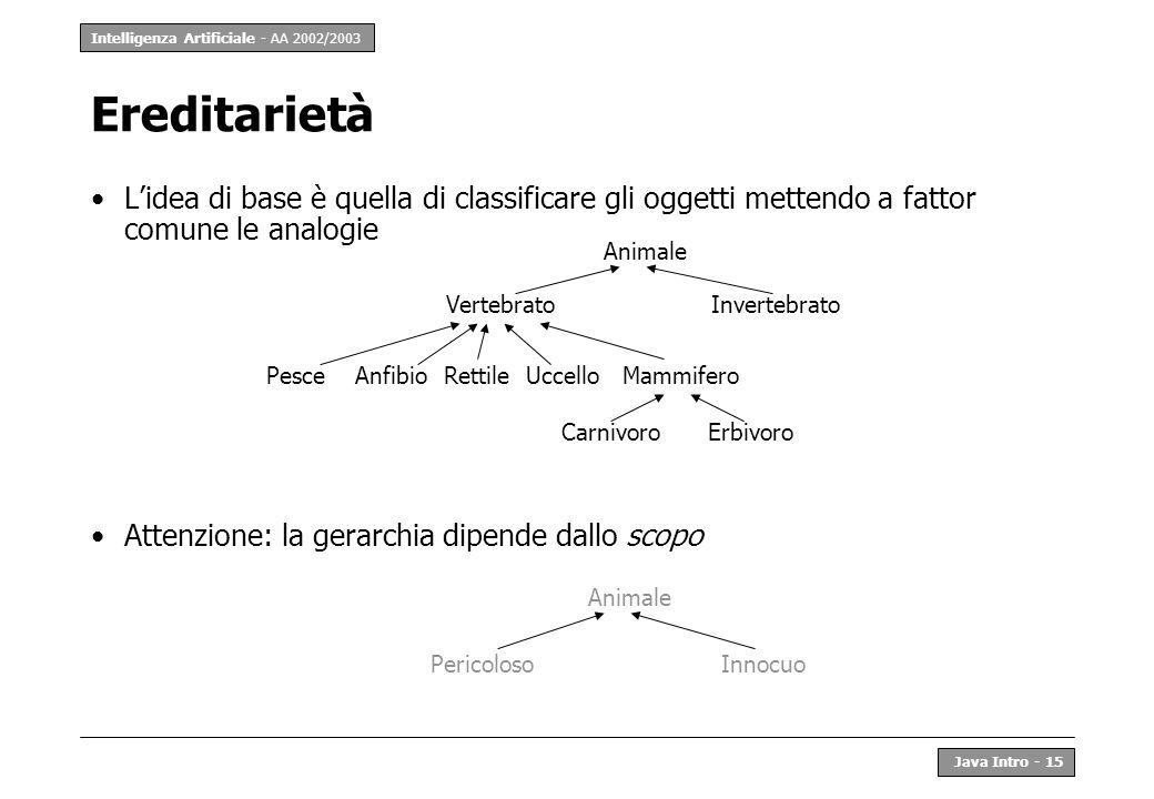 EreditarietàL'idea di base è quella di classificare gli oggetti mettendo a fattor comune le analogie.