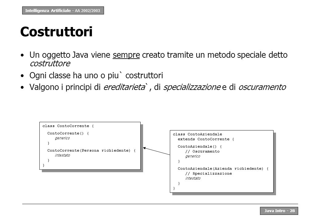 Costruttori Un oggetto Java viene sempre creato tramite un metodo speciale detto costruttore. Ogni classe ha uno o piu` costruttori.