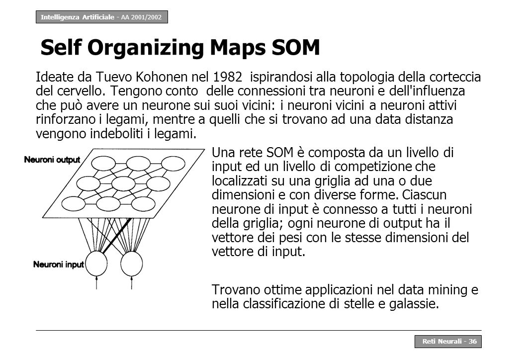 Self Organizing Maps SOM
