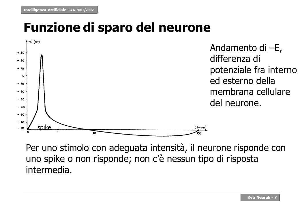 Funzione di sparo del neurone