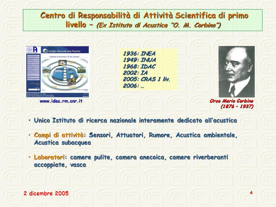 Centro di Responsabilità di Attività Scientifica di primo livello – (Ex Istituto di Acustica O. M. Corbino )