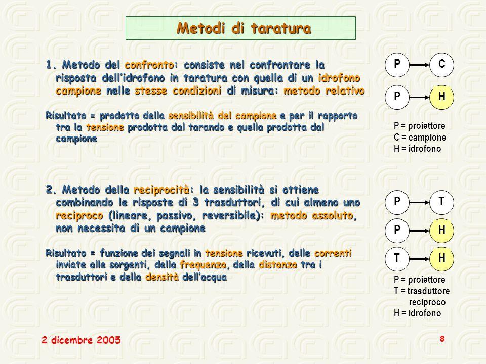 Metodi di taratura P C P H P T P H T H
