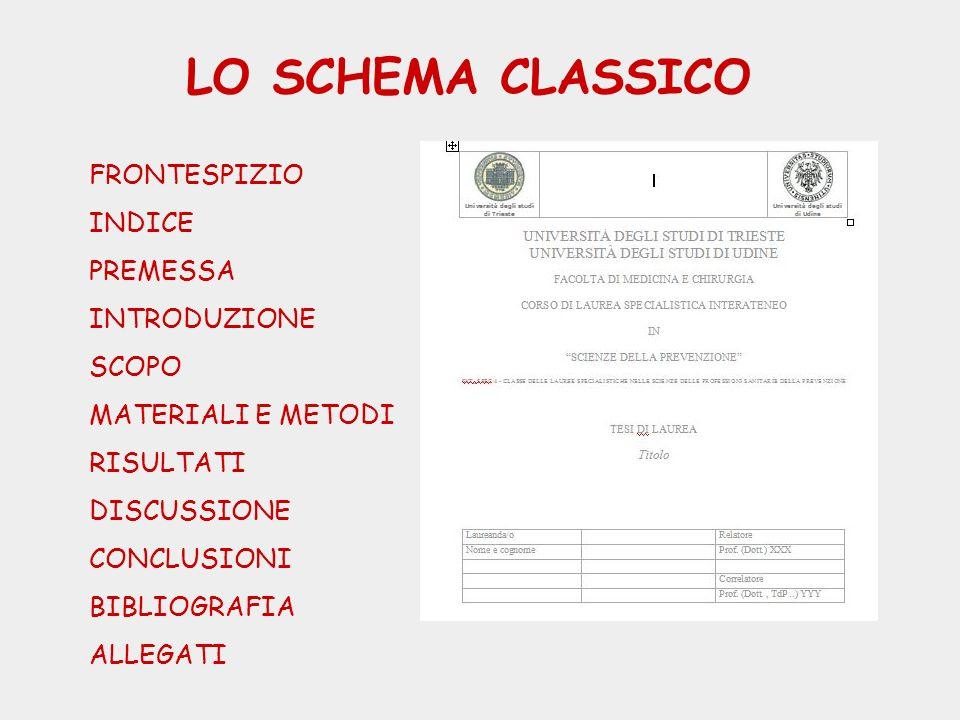LO SCHEMA CLASSICO FRONTESPIZIO INDICE PREMESSA INTRODUZIONE SCOPO