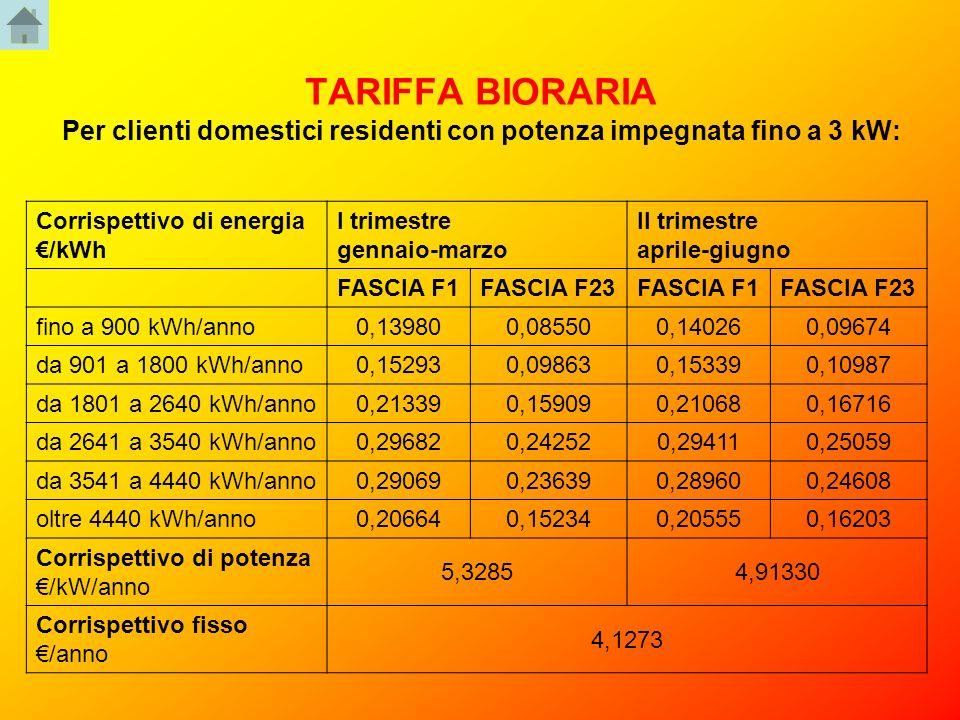 TARIFFA BIORARIA Per clienti domestici residenti con potenza impegnata fino a 3 kW: