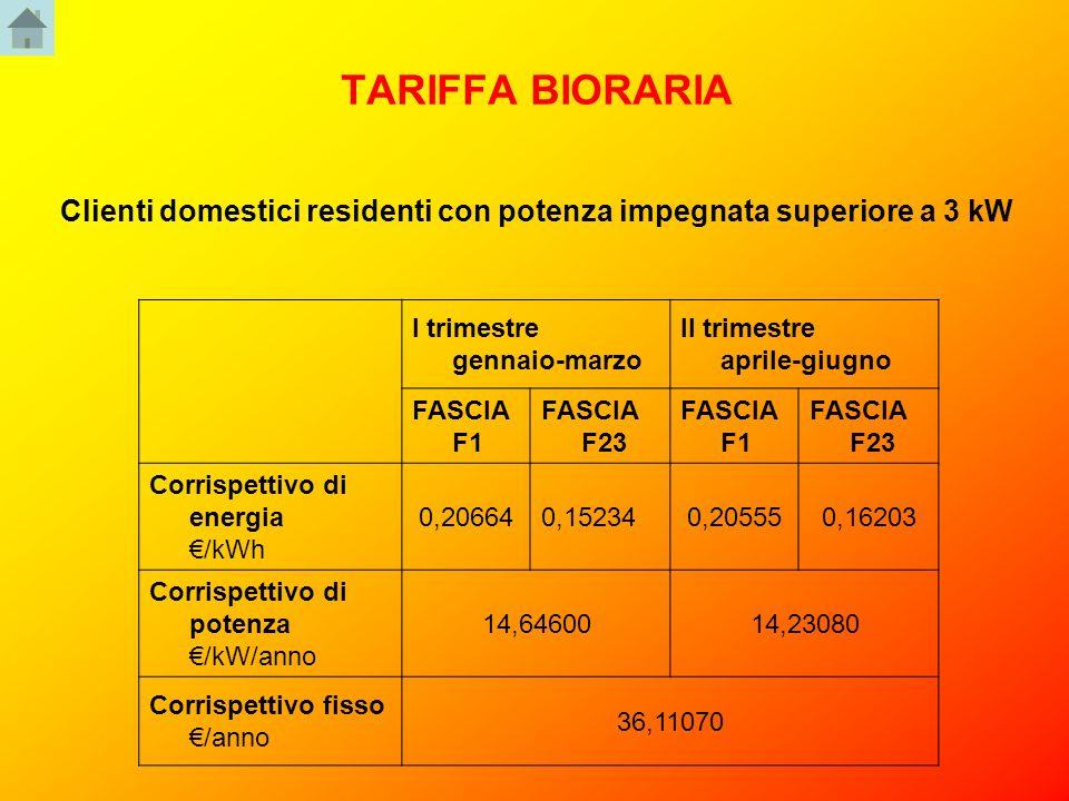 TARIFFA BIORARIA Clienti domestici residenti con potenza impegnata superiore a 3 kW