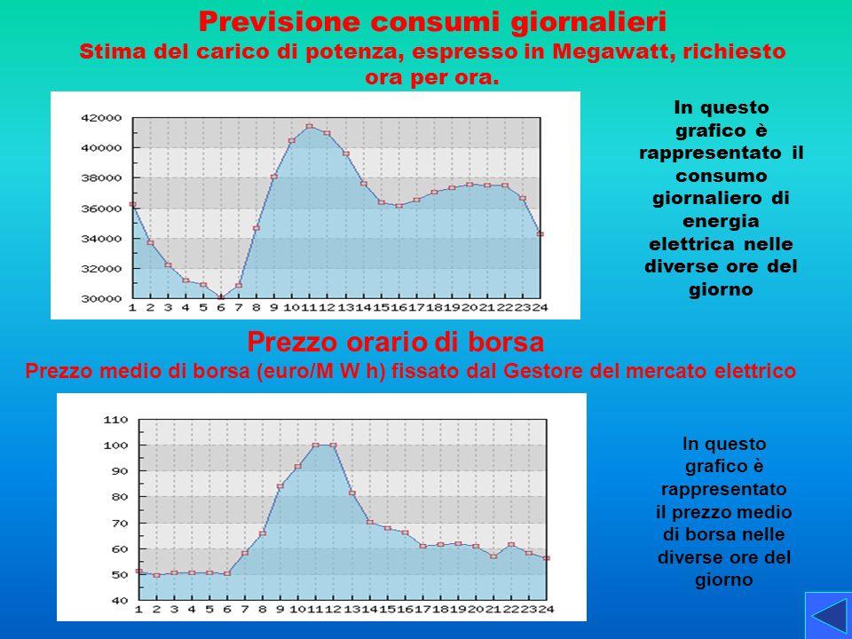 Previsione consumi giornalieri Stima del carico di potenza, espresso in Megawatt, richiesto ora per ora.