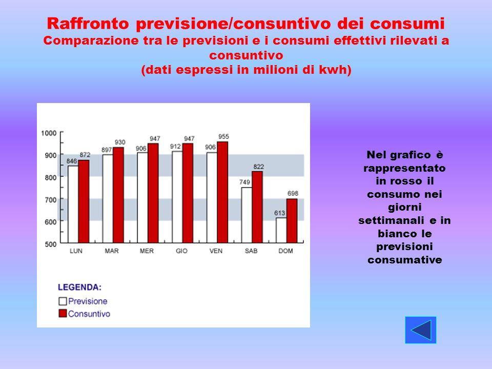 Raffronto previsione/consuntivo dei consumi Comparazione tra le previsioni e i consumi effettivi rilevati a consuntivo (dati espressi in milioni di kwh)