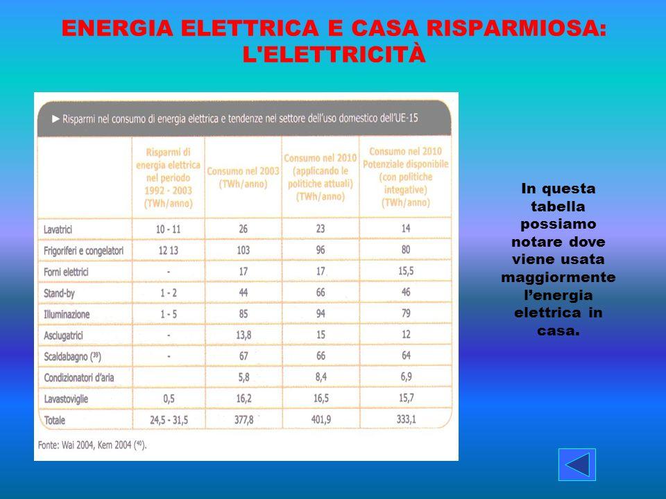 ENERGIA ELETTRICA E CASA RISPARMIOSA: L ELETTRICITÀ