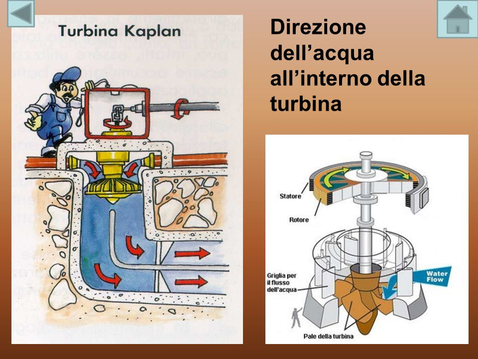 Direzione dell'acqua all'interno della turbina