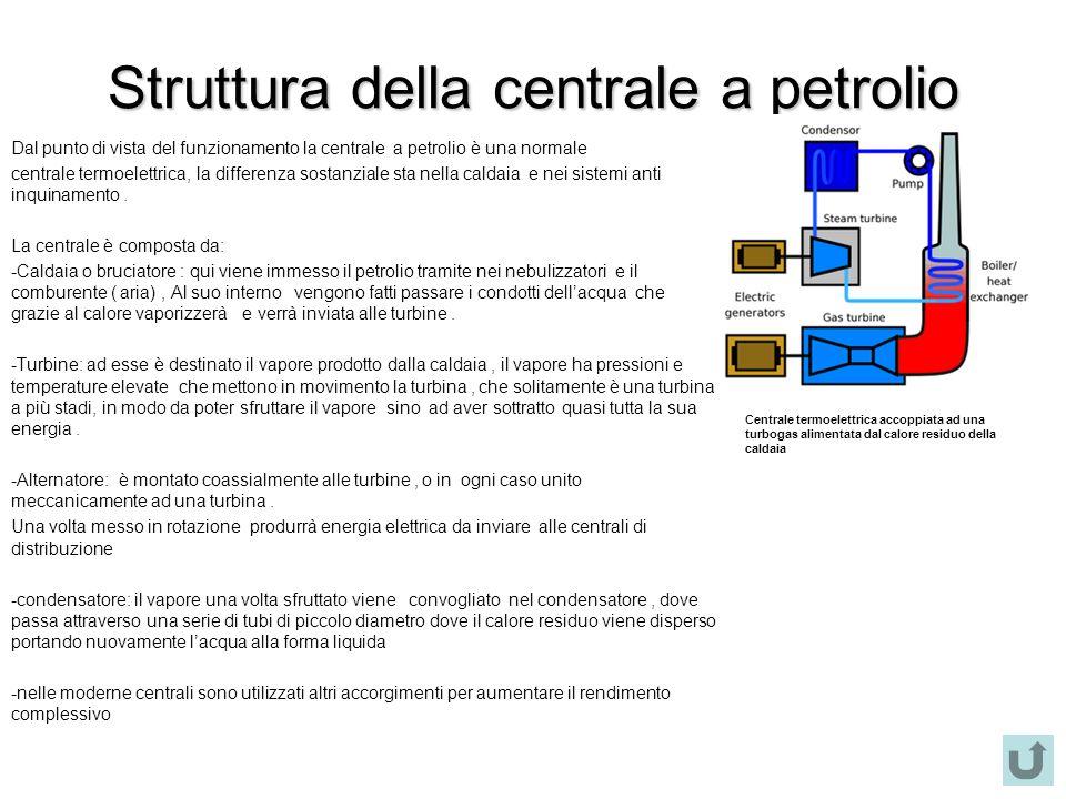 Struttura della centrale a petrolio