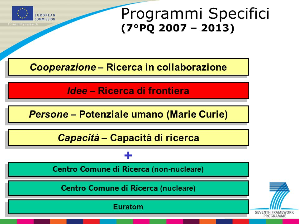 Programmi Specifici (7°PQ 2007 – 2013)