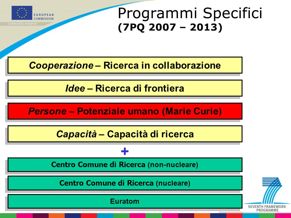 Programmi Specifici (7PQ 2007 – 2013)