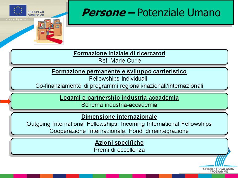 Persone – Potenziale Umano