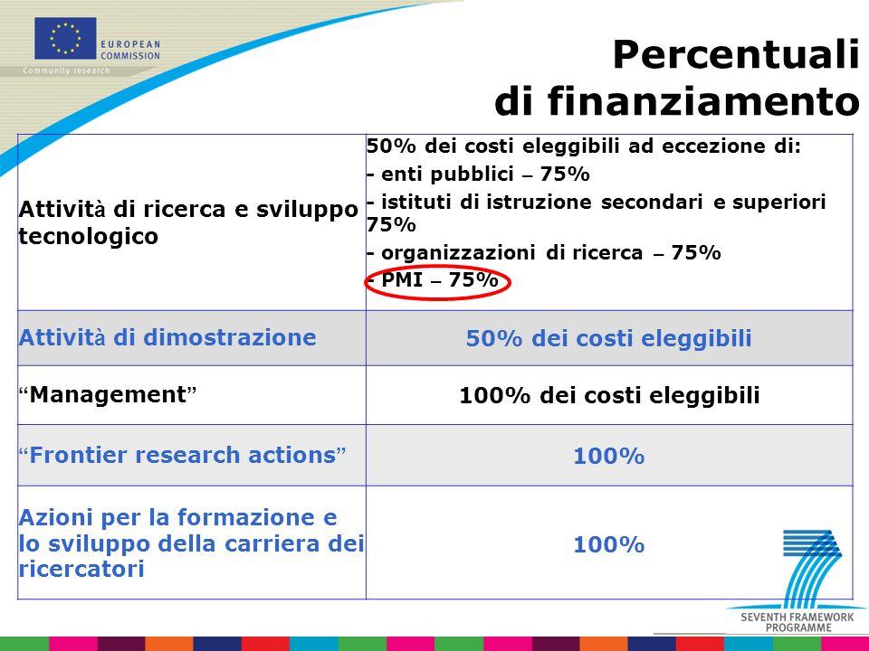 Percentuali di finanziamento