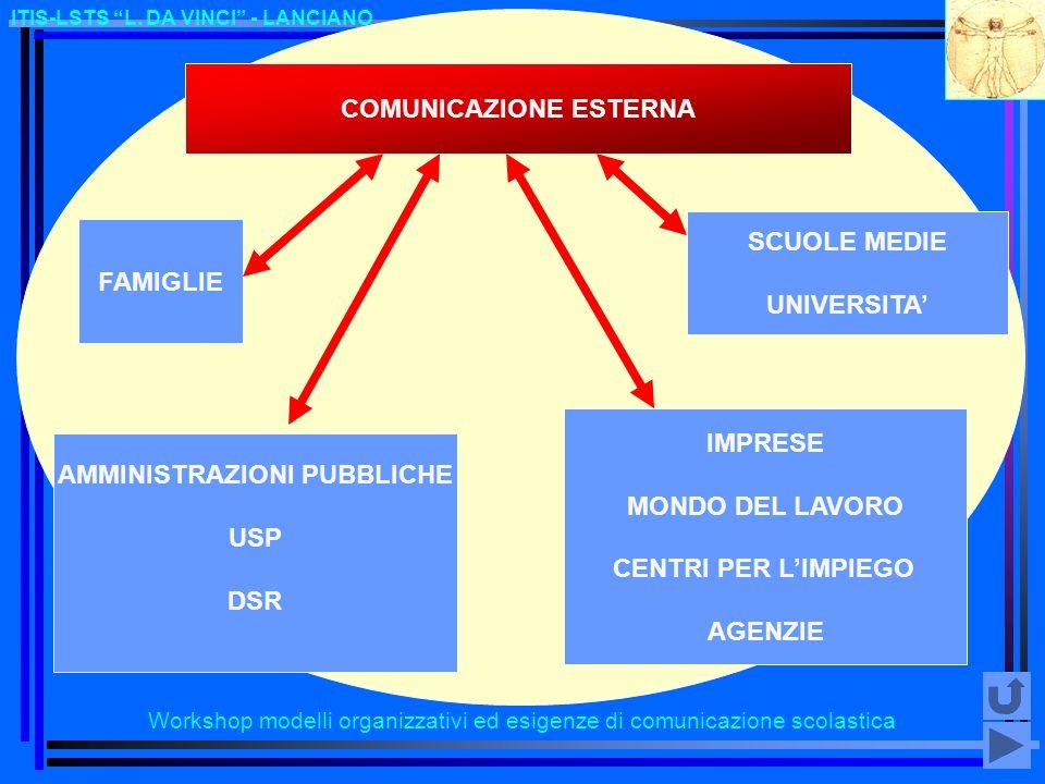 COMUNICAZIONE ESTERNA AMMINISTRAZIONI PUBBLICHE
