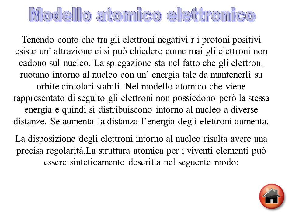 Modello atomico elettronico