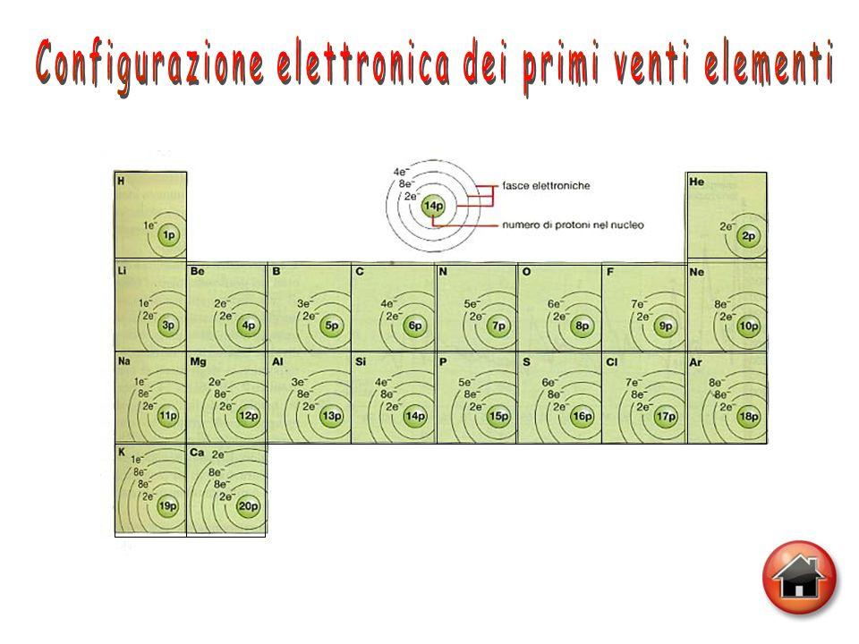 Configurazione elettronica dei primi venti elementi