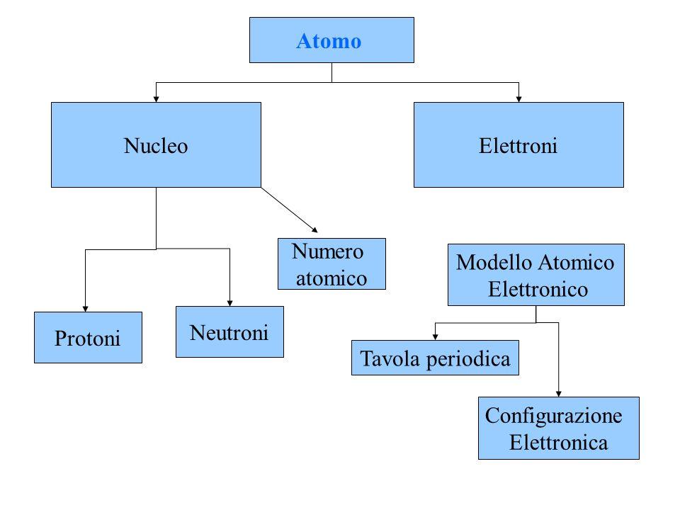 Atomo Nucleo. Elettroni. Numero. atomico. Modello Atomico. Elettronico. Neutroni. Protoni. Tavola periodica.