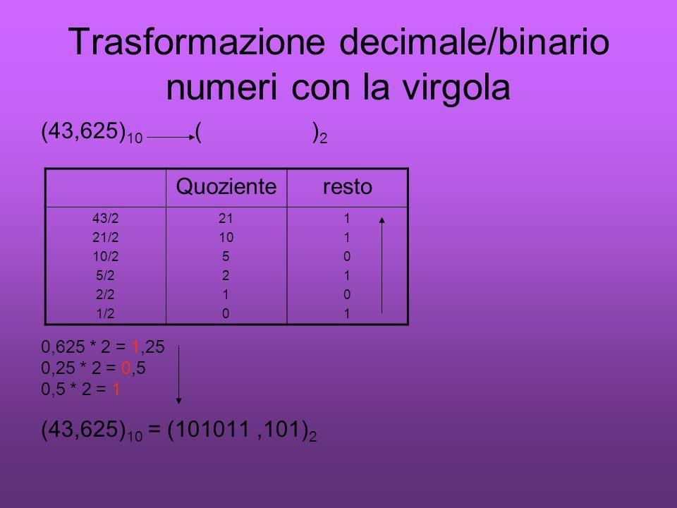 Trasformazione decimale/binario numeri con la virgola