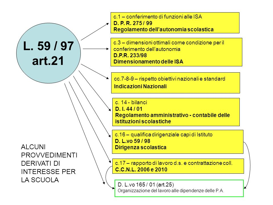 L. 59 / 97 art.21 ALCUNI PROVVEDIMENTI DERIVATI DI INTERESSE PER