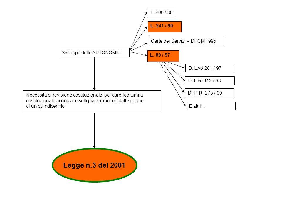 L. 400 / 88 L. 241 / 90. Carte dei Servizi – DPCM 1995. Sviluppo delle AUTONOMIE. L. 59 / 97. D. L.vo 281 / 97.