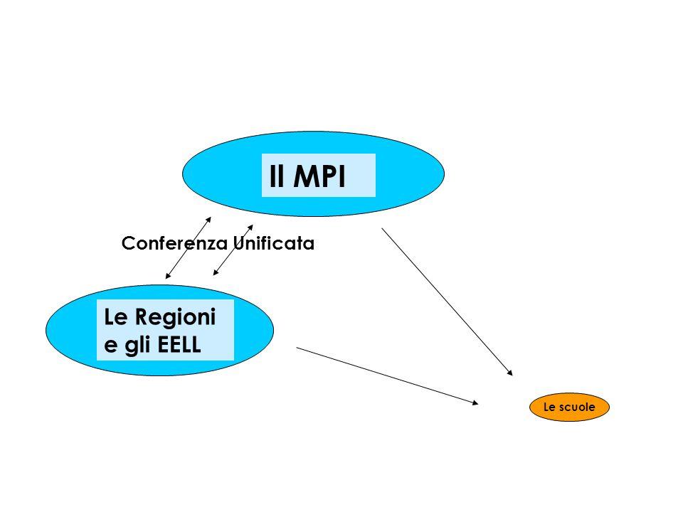 Il MPI Le Regioni e gli EELL Conferenza Unificata Le scuole