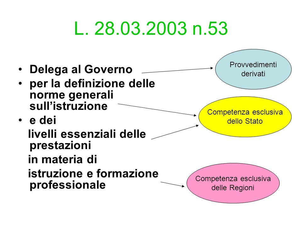 L. 28.03.2003 n.53 Provvedimenti. derivati. Delega al Governo. per la definizione delle norme generali sull'istruzione.