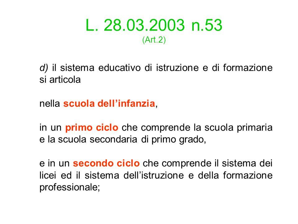 L. 28.03.2003 n.53 (Art.2) d) il sistema educativo di istruzione e di formazione si articola. nella scuola dell'infanzia,