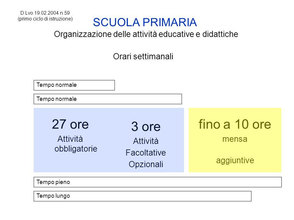 SCUOLA PRIMARIA Organizzazione delle attività educative e didattiche