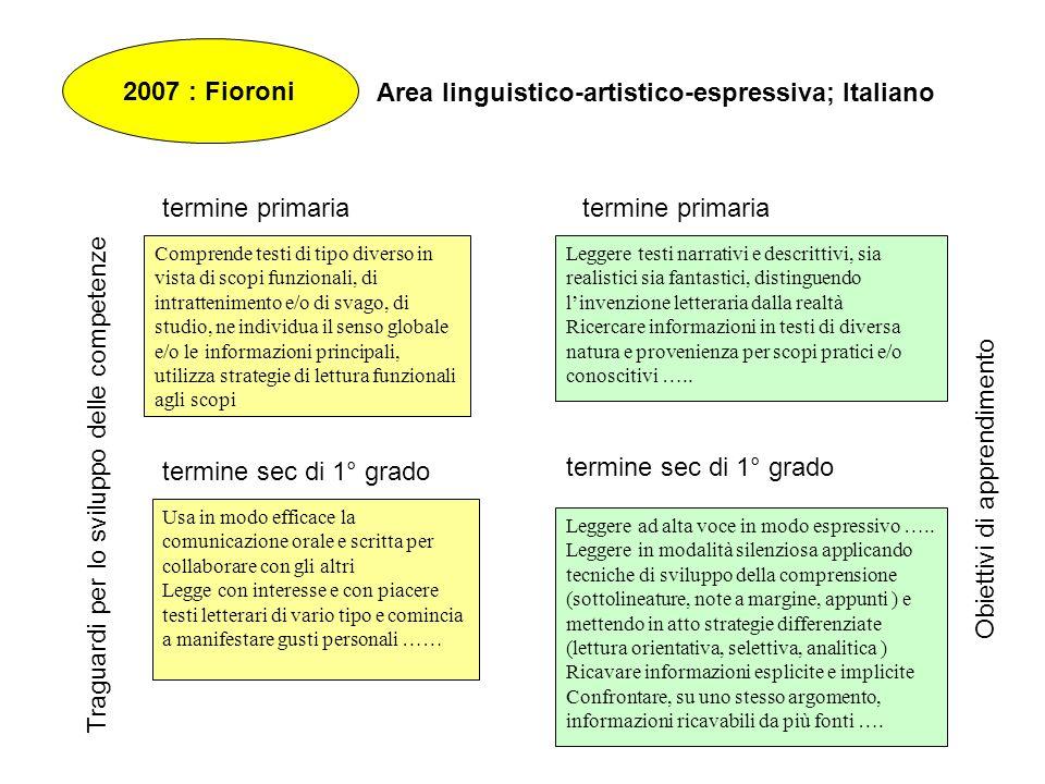 Area linguistico-artistico-espressiva; Italiano