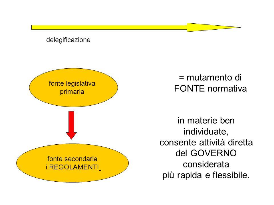in materie ben individuate, consente attività diretta del GOVERNO