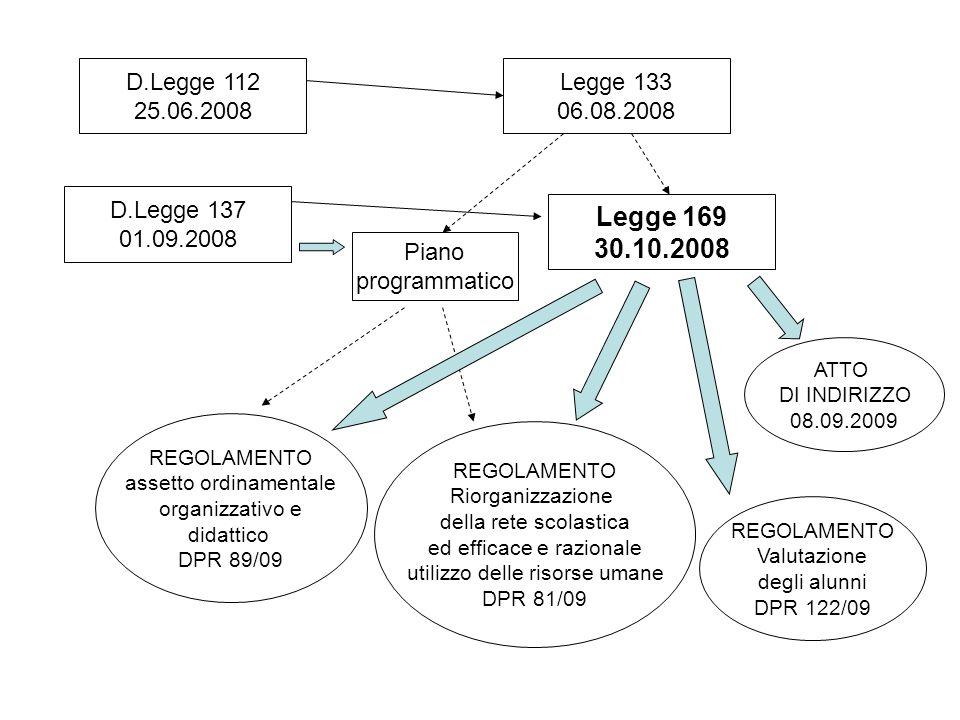 D.Legge 112 25.06.2008. Legge 133. 06.08.2008. D.Legge 137. 01.09.2008. Legge 169. 30.10.2008.