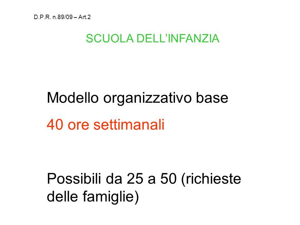 Modello organizzativo base 40 ore settimanali