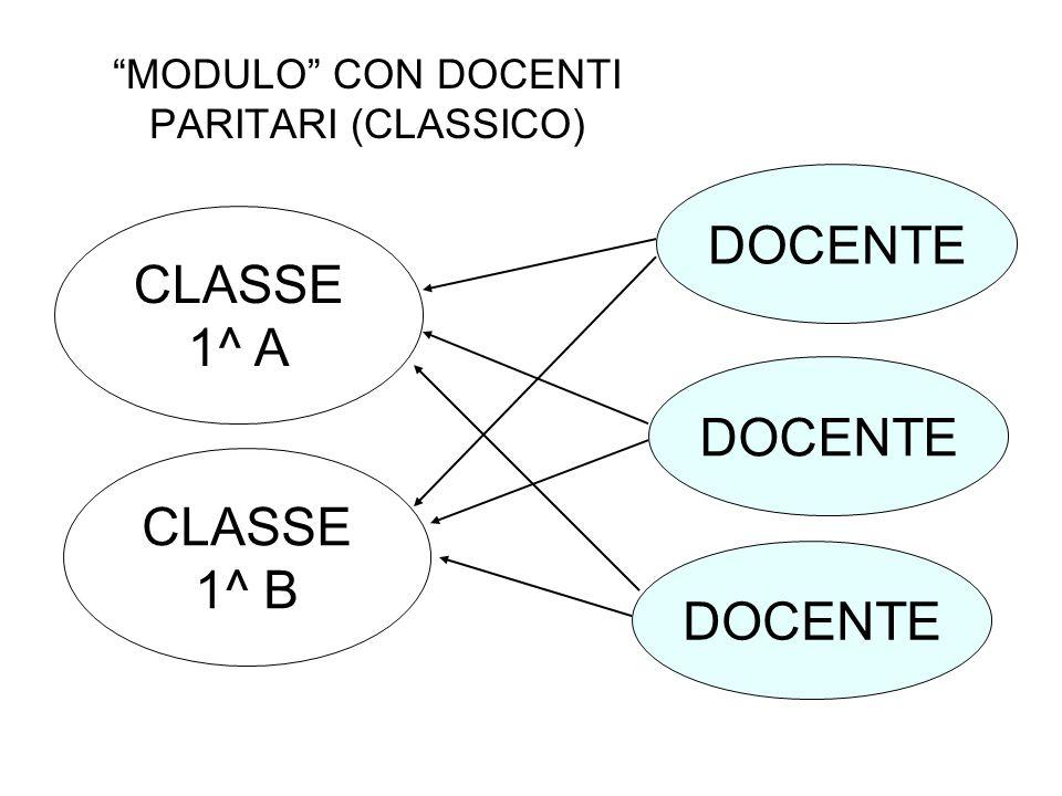 MODULO CON DOCENTI PARITARI (CLASSICO)