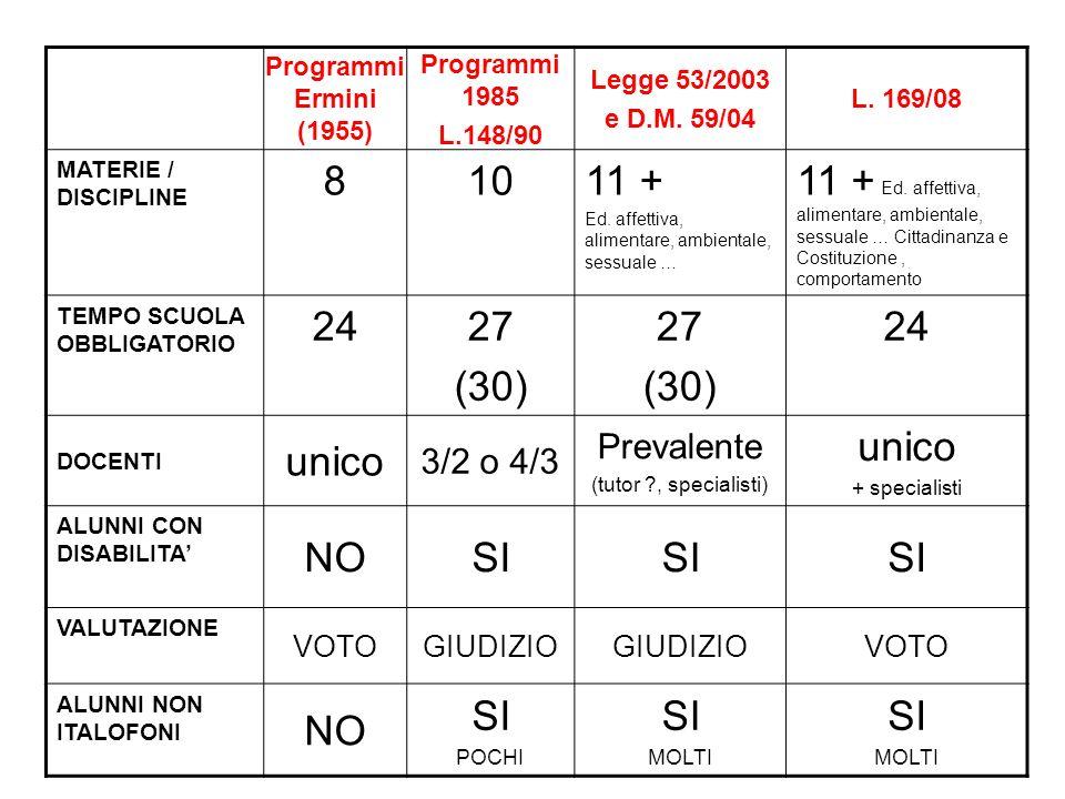 Programmi Ermini (1955) Programmi 1985. L.148/90. Legge 53/2003. e D.M. 59/04. L. 169/08. MATERIE / DISCIPLINE.
