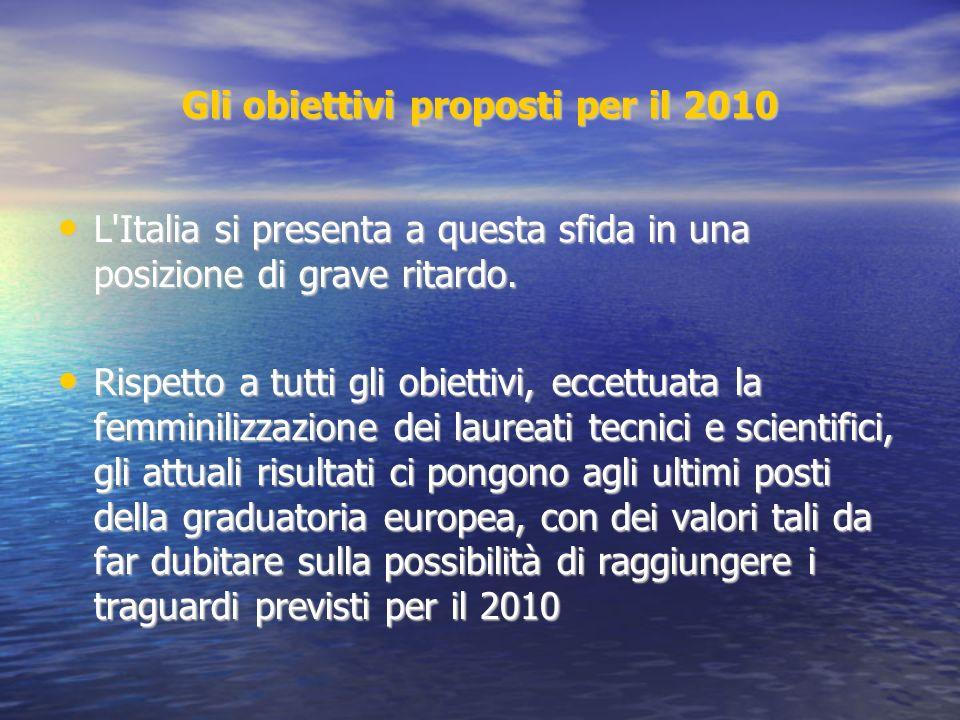 Gli obiettivi proposti per il 2010