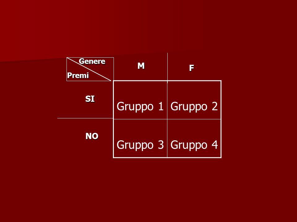 Genere M F Premi Gruppo 1 Gruppo 2 Gruppo 3 Gruppo 4 SI NO
