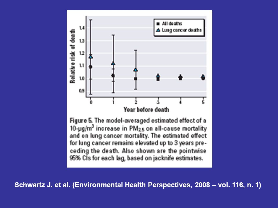 Schwartz J. et al. (Environmental Health Perspectives, 2008 – vol