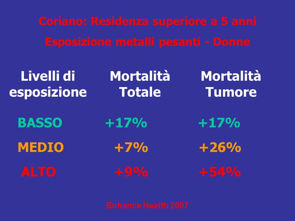 Livelli di esposizione Mortalità Totale Mortalità Tumore