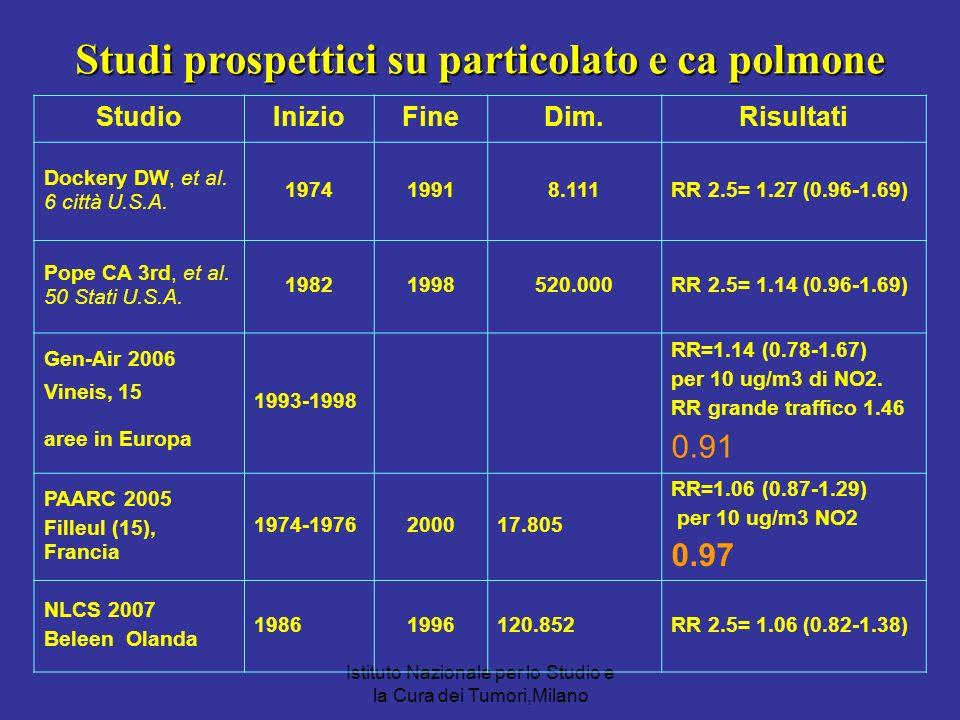 Studi prospettici su particolato e ca polmone