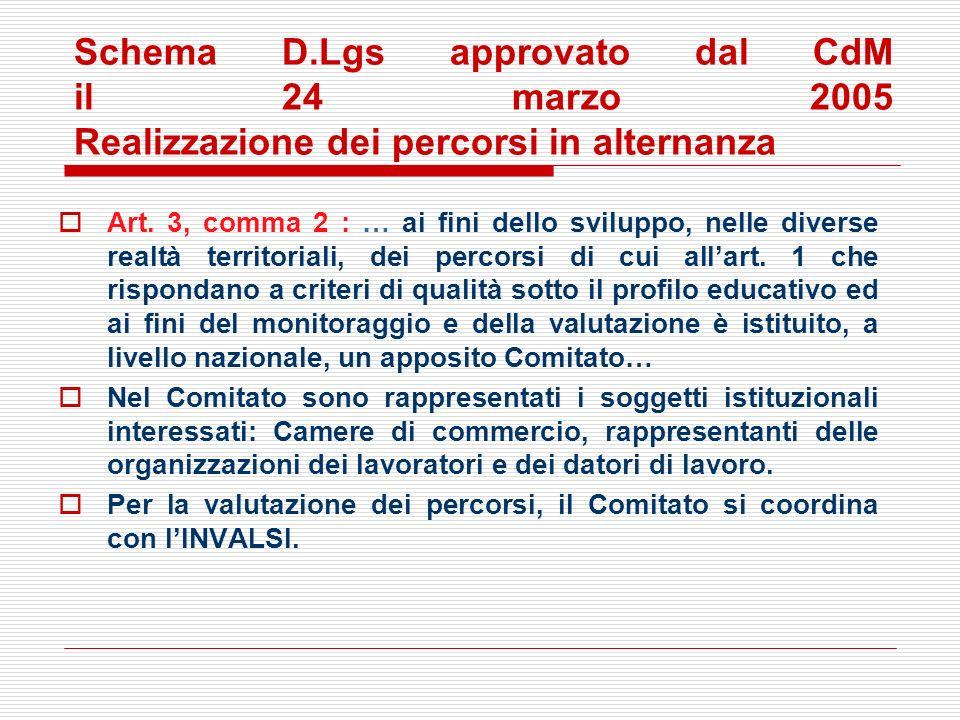 Schema D.Lgs approvato dal CdM il 24 marzo 2005 Realizzazione dei percorsi in alternanza