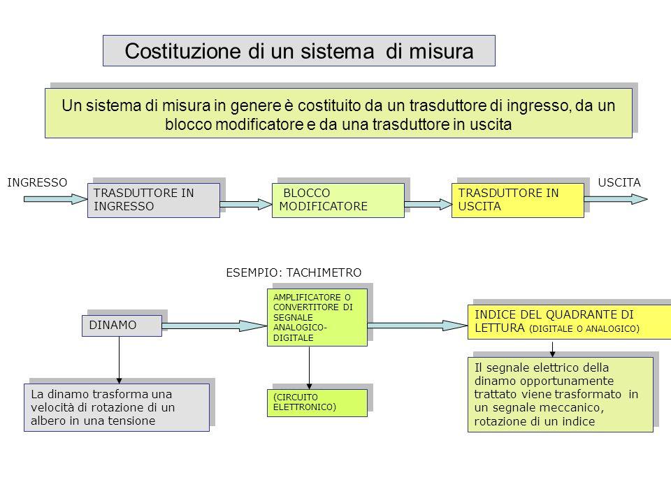 Costituzione di un sistema di misura