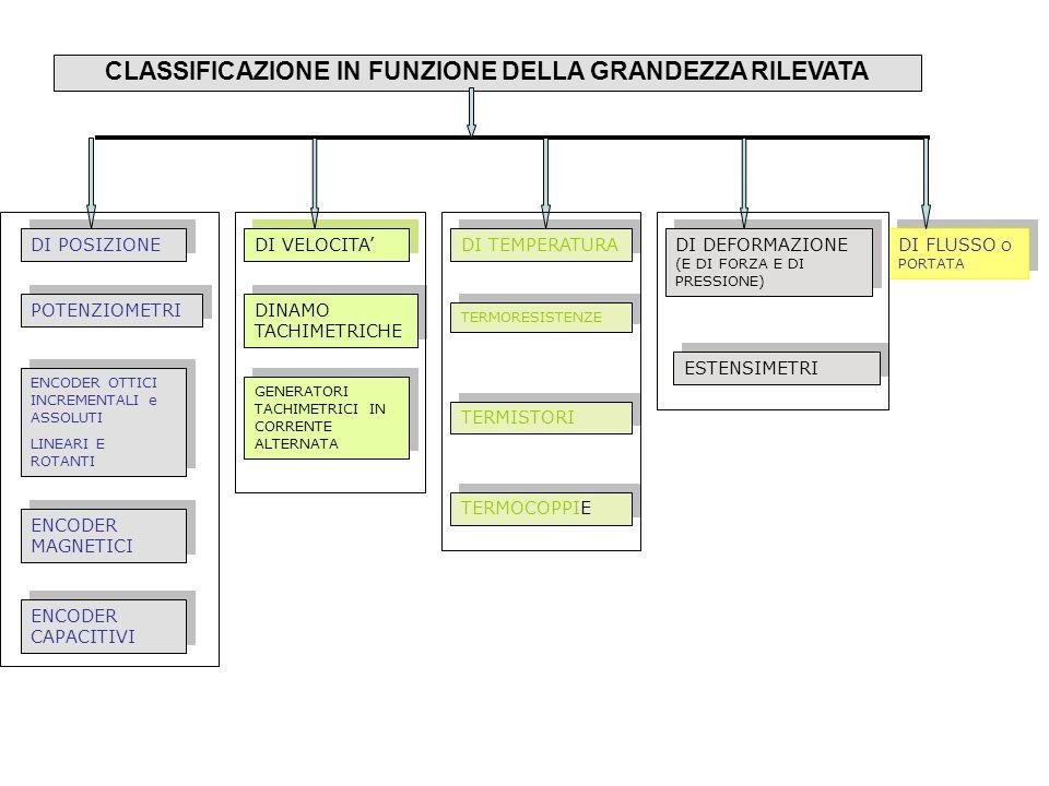 CLASSIFICAZIONE IN FUNZIONE DELLA GRANDEZZA RILEVATA